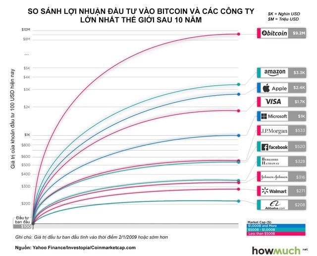 Nhà đầu tư lãi bao nhiêu nếu rót 100 USD mua Bitcoin 10 năm trước? - Ảnh 1.