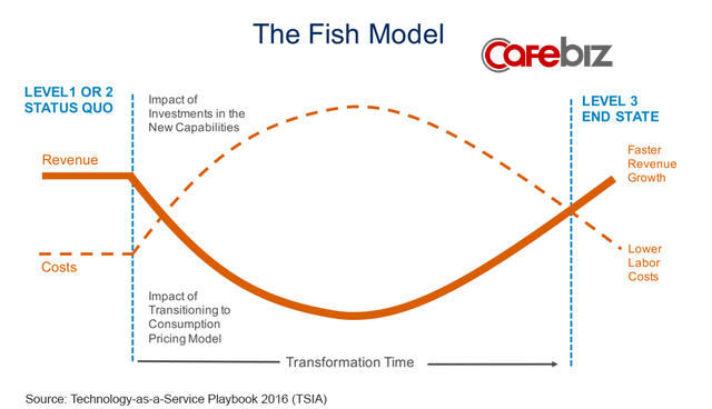 Mô hình con cá: Bí quyết thành công của Satya Nadella bất cứ CEO nào cũng nên học - Ảnh 1.