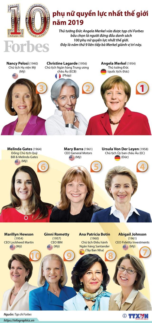 10 phụ nữ quyền lực nhất thế giới năm 2019 - Ảnh 1.