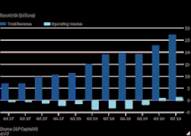 Hàng trăm triệu người dùng miệt mài gọi giao đồ ăn cả sáng, trưa, tối, các ứng dụng food delivery nhẹ nhàng bỏ túi hoa hồng tới vài chục %, có công ty từ thua lỗ 12 tỷ USD thành có lãi  - Ảnh 2.