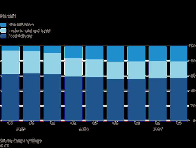 Hàng trăm triệu người dùng miệt mài gọi giao đồ ăn cả sáng, trưa, tối, các ứng dụng food delivery nhẹ nhàng bỏ túi hoa hồng tới vài chục %, có công ty từ thua lỗ 12 tỷ USD thành có lãi  - Ảnh 3.