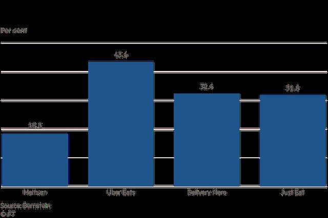 Hàng trăm triệu người dùng miệt mài gọi giao đồ ăn cả sáng, trưa, tối, các ứng dụng food delivery nhẹ nhàng bỏ túi hoa hồng tới vài chục %, có công ty từ thua lỗ 12 tỷ USD thành có lãi  - Ảnh 4.