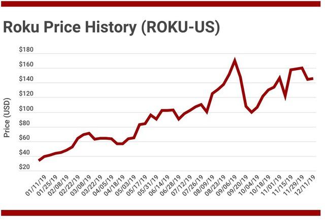 Từ bỏ công việc ở Netflix, tỷ phú Anthony Wood thành lập Roku và tăng gấp bốn lần tài sản trong năm qua - Ảnh 3.