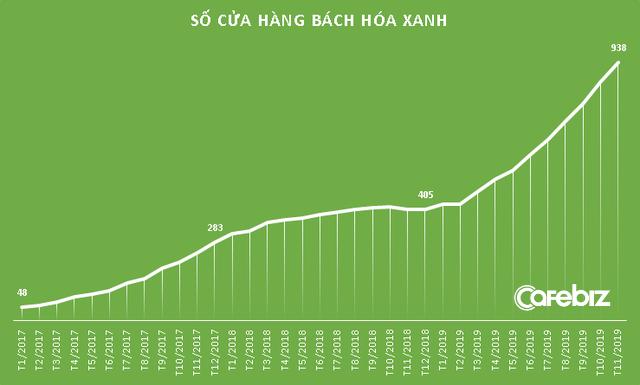 Nhìn lại 4 năm Bách Hóa Xanh: Mở gần 1.000 cửa hàng, liên tục thử nghiệm và thay đổi mô hình nhưng vẫn chưa tạo ra lợi nhuận - Ảnh 1.