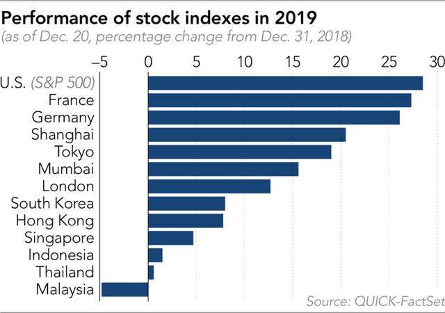 Kết thúc năm 2019 đầy ngọt ngào của Alibaba: Lần đầu tiên trở thành công ty vốn hóa lớn nhất châu Á, giá trị thị trường vượt ngưỡng 570 tỷ USD - Ảnh 2.