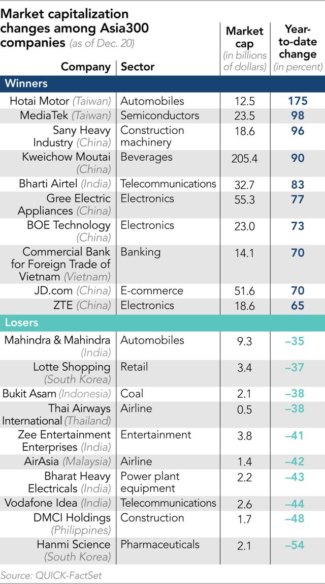 Kết thúc năm 2019 đầy ngọt ngào của Alibaba: Lần đầu tiên trở thành công ty vốn hóa lớn nhất châu Á, giá trị thị trường vượt ngưỡng 570 tỷ USD - Ảnh 3.