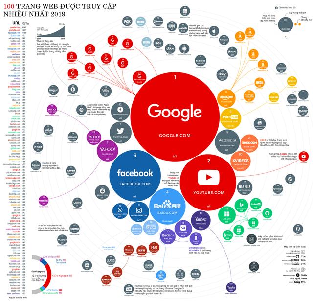 Trang web nào được truy cập nhiều nhất năm 2019? - Ảnh 1.
