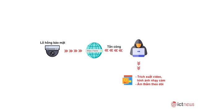 Chuyên gia bảo mật khuyến cáo 6 việc người dùng cần làm ngay nếu không muốn lộ dữ liệu camera giám sát như Văn Mai Hương - Ảnh 2.