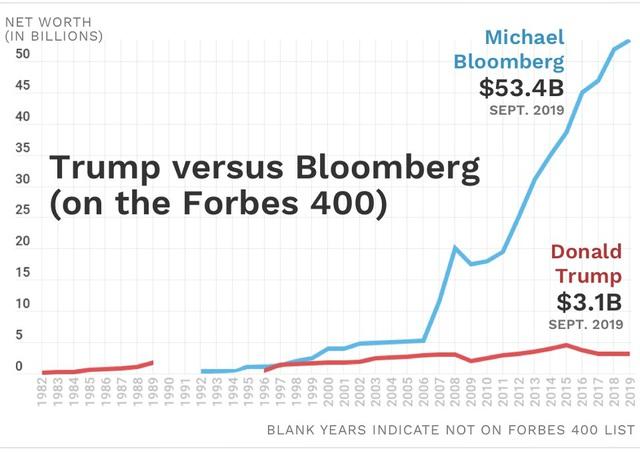 Vì sao tỷ phú Michael Bloomberg giàu gấp 17 lần tổng thống Donald Trump? - Ảnh 1.