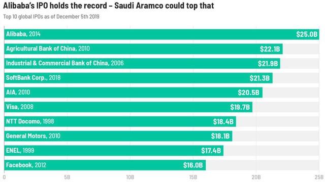 Saudi Aramco huy động 25,6 tỷ USD trong vụ IPO lớn nhất lịch sử thế giới - Ảnh 1.