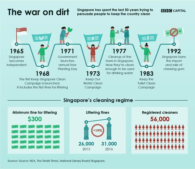 Từ 50 năm trước, người Singapore đã làm gì để trở thành đô thị xanh, sạch nhất châu Á? - Ảnh 1.