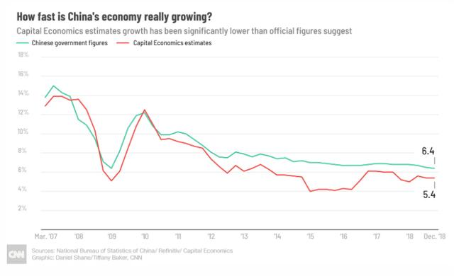 Chuyện gì đang xảy ra với nền kinh tế Trung Quốc: Chính phủ tuyên bố mọi thứ vẫn ổn nhưng số liệu các chuyên gia thu thập được lại cho thấy điều ngược lại - Ảnh 1.
