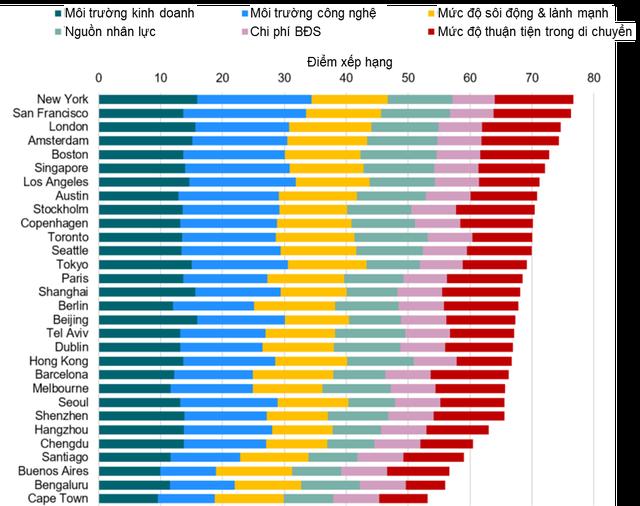 Top 30 đô thị công nghệ danh tiếng địa cầu: Không đứng số 1, nhưng mỗi năm Bắc Kinh nhận 34 tỷ USD vốn đầu tư mạo hiểm, ăn đứt mhững đô thị Mỹ - Ảnh 1.