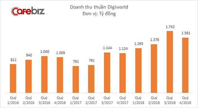 Lợi nhuận tăng 40%, Digiworld được chọn là cổ phiếu tốt nhất ngành công nghệ - Ảnh 2.