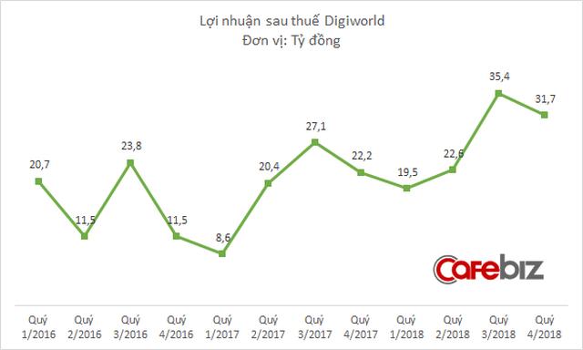 Lợi nhuận tăng 40%, Digiworld được chọn là cổ phiếu tốt nhất ngành công nghệ - Ảnh 3.