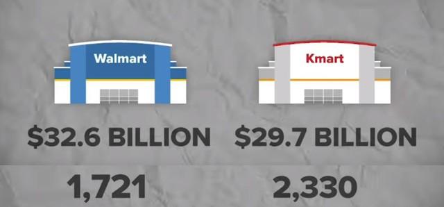 """Bài học """"thay đổi hay là chết"""" của Kmart: Từ vị thế ông hoàng siêu thị ở Hoa Kỳ đến kết cục đen tối dưới đế giày các đối thủ - Ảnh 6."""