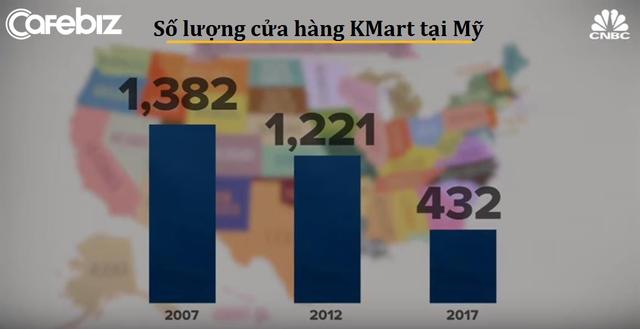 """Bài học """"thay đổi hay là chết"""" của Kmart: Từ vị thế ông hoàng siêu thị ở Hoa Kỳ đến kết cục đen tối dưới đế giày các đối thủ - Ảnh 9."""