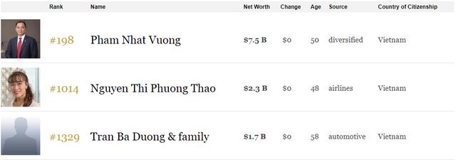 Tài sản ông Phạm Nhật Vượng tăng 1 tỷ USD chỉ trong 10 ngày, lần đầu lọt top 200 người giàu nhất hành tinh - Ảnh 2.