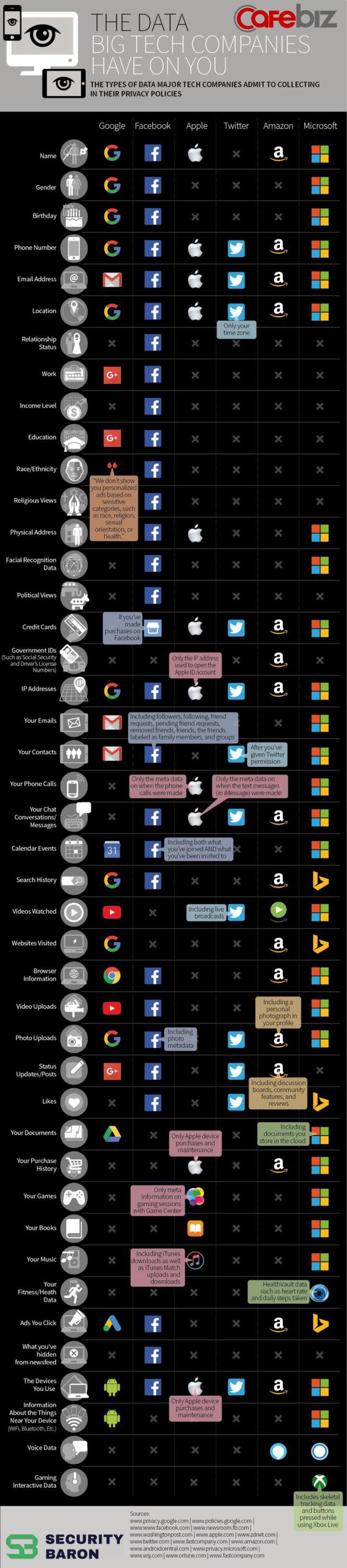 Liệu các ông lớn công nghệ Google, Facebok, Apple,… biết về bạn nhiều đến thế nào? - Ảnh 3.
