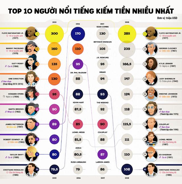 [Infographic] Top 10 người nổi tiếng kiếm tiền nhiều nhất - Ảnh 1.