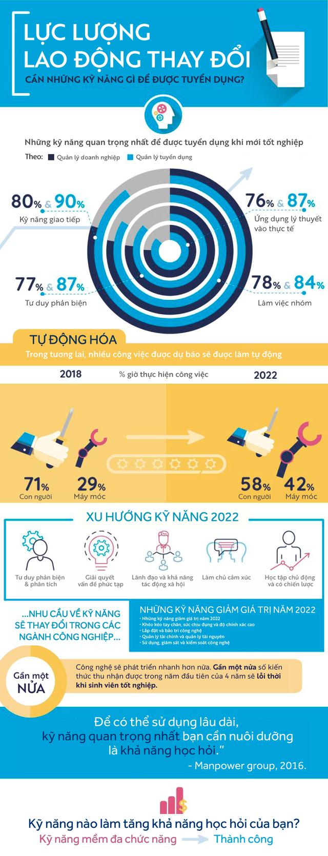 [Infographic] Những kỹ năng quan trọng nhất cho lao động trong tương lai - Ảnh 1.