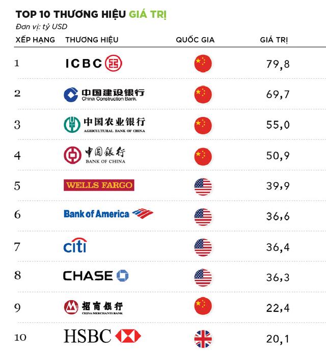 [Infographic] 10 ngân hàng giá trị nhất thế giới năm 2019 - Ảnh 2.