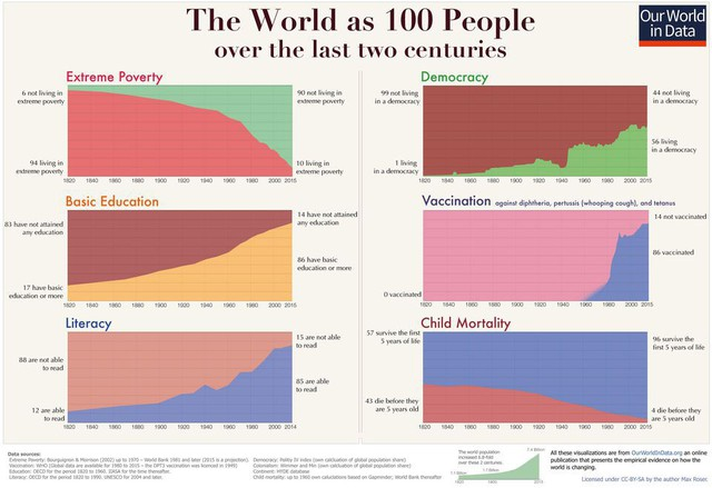 Bill Gates cho rằng bạn đang sống trong thời điểm tuyệt vời nhất trong lịch sử loài người - Ảnh 1.