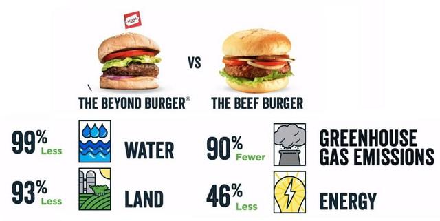 Thịt chay từ rau củ có mùi vị, dưỡng chất, rỉ máu y như thịt thật, Beyond Meat được cả Bill Gates và McDonald's đầu tư, tham vọng thay thế thịt toàn cầu - Ảnh 4.