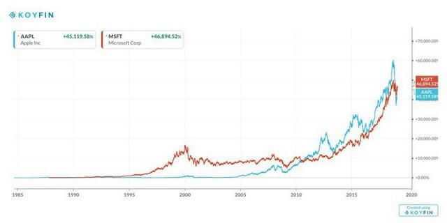 Apple đang ngày càng trở nên giống với gã khổng lồ phần mềm Microsoft, và phía trước chỉ có thành công - Ảnh 2.