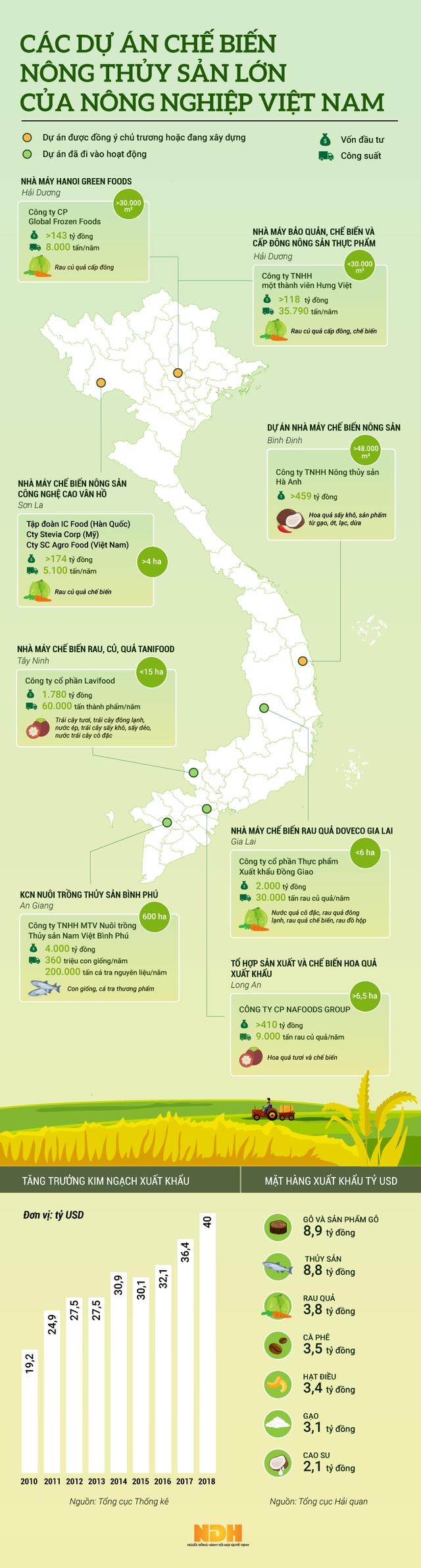 [Infographic] Bùng nổ của các dự án chế biến sâu của ngành nông nghiệp năm 2018 - Ảnh 1.