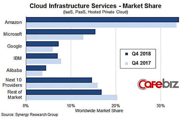 Thị phần của Amazon Web Services lớn bằng 4 đối thủ kế tiếp cộng lại trong miếng bánh béo bở 70 tỷ USD - Ảnh 1.