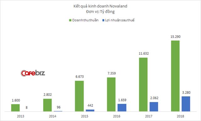 Hoàn thành kế hoạch 2018 vào phút 90, giai đoạn khó khăn nhất của Novaland có thể đã qua đi - Ảnh 2.