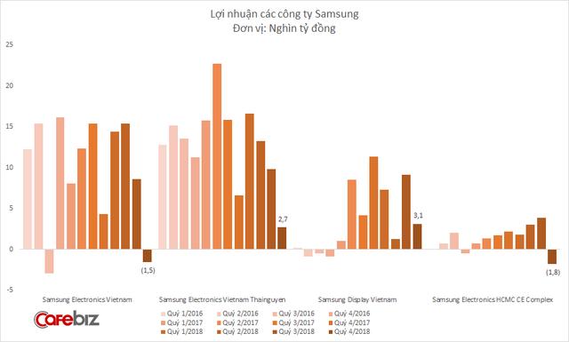 Samsung Bắc Ninh và Samsung HCMC CE cùng lỗ cả nghìn tỷ, lợi nhuận Samsung tại Việt Nam xuống thấp hơn cả khi gặp sự cố Galaxy Note 7 - Ảnh 2.