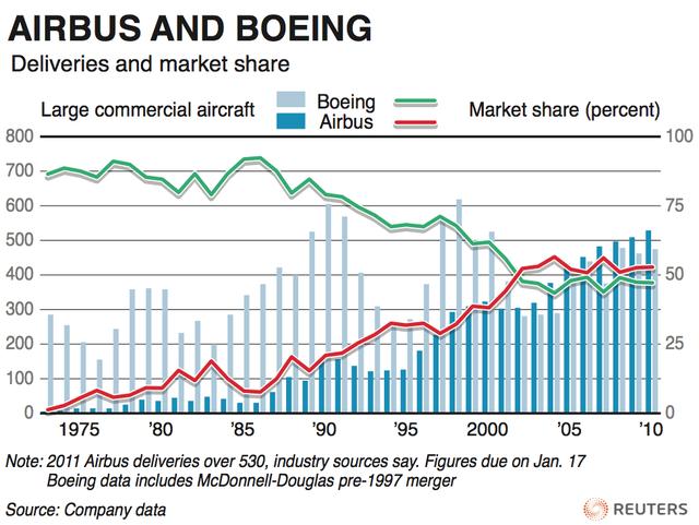 Airbus vs. Boeing: Toàn cảnh so găng kiểm soát vùng trời của hai ông lớn độc quyền ngành sản xuất máy bay thế giới - Ảnh 3.