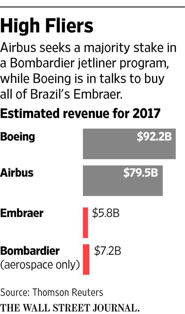 Airbus vs. Boeing: Toàn cảnh so găng kiểm soát vùng trời của hai ông lớn độc quyền ngành sản xuất máy bay thế giới - Ảnh 7.