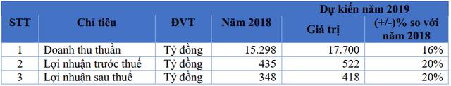 FPT Retail sẽ mở 70 cửa hàng thuốc Long Châu mỗi năm, đặt mục tiêu chiếm 30% thị phần, doanh thu 10.000 tỷ đồng - Ảnh 1.