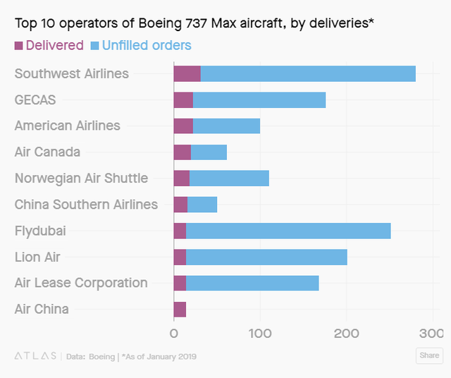 Bất chấp tai nạn, hàng trăm chiếc Boeing 737 Max 8 của các hãng hàng không giá rẻ vẫn đang bay trên bầu trời - Ảnh 2.