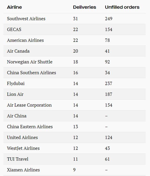 Bất chấp tai nạn, hàng trăm chiếc Boeing 737 Max 8 của các hãng hàng không giá rẻ vẫn đang bay trên bầu trời - Ảnh 3.