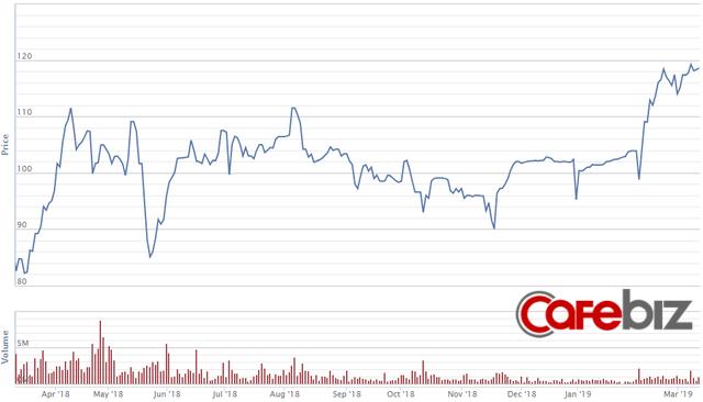 Vingroup muốn phát hành cổ phiếu huy động hơn 1 tỷ USD - Ảnh 1.