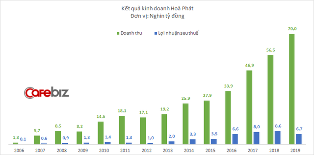 Hòa Phát đặt mục tiêu lợi nhuận giảm 22%, lần đầu tiên đi lùi sau 7 năm - Ảnh 1.