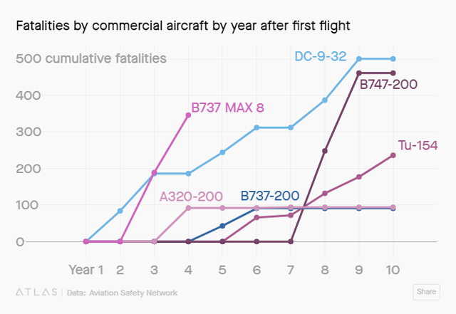 Rất nhiều dòng máy bay gây tai nạn trong lịch sử nhưng tại sao Boeing 737 Max 8 lại bị cấm rộng rãi đến vậy? - Ảnh 1.