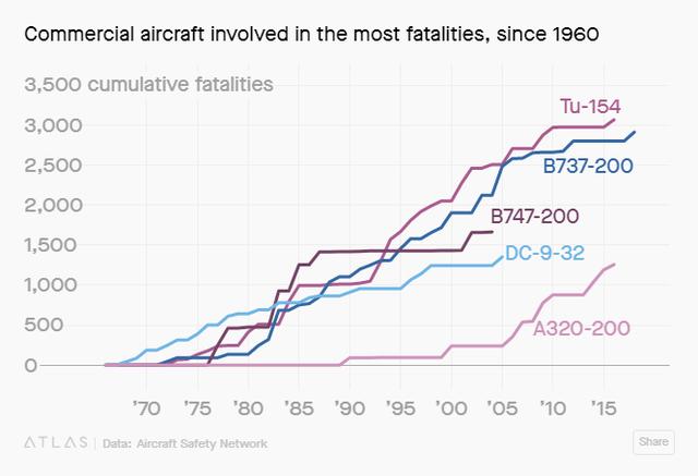 Rất nhiều dòng máy bay gây tai nạn trong lịch sử nhưng tại sao Boeing 737 Max 8 lại bị cấm rộng rãi đến vậy? - Ảnh 2.
