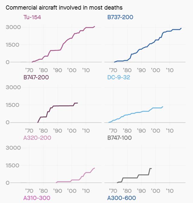 Rất nhiều dòng máy bay gây tai nạn trong lịch sử nhưng tại sao Boeing 737 Max 8 lại bị cấm rộng rãi đến vậy? - Ảnh 3.