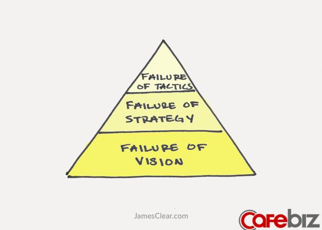 Thất bại có 3 cấp độ, nếu ai chưa nắm vững đừng hỏi tại sao đi làm thì không thăng tiến, sống hời hợt không hạnh phúc - Ảnh 1.