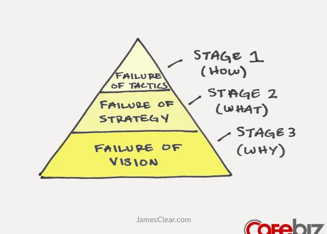 Thất bại có 3 cấp độ, nếu ai chưa nắm vững đừng hỏi tại sao đi làm thì không thăng tiến, sống hời hợt không hạnh phúc - Ảnh 2.
