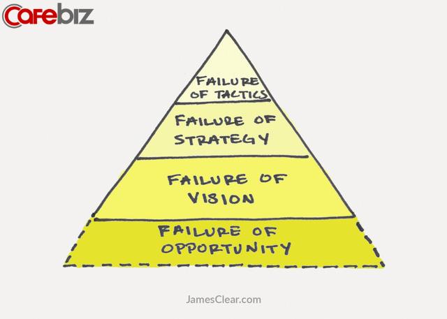 Thất bại có 3 cấp độ, nếu ai chưa nắm vững đừng hỏi tại sao đi làm thì không thăng tiến, sống hời hợt không hạnh phúc - Ảnh 5.