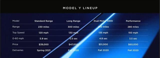 Tesla chính thức ra mắt Model Y: Mẫu SUV chạy điện giá siêu rẻ, chỉ từ 900 triệu đồng - Ảnh 4.