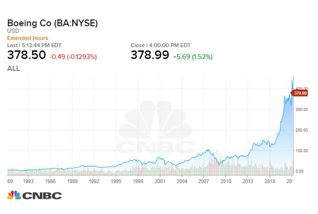 Nếu đầu tư 1.000 USD vào Boeing 10 năm trước, đây là số tiền bạn có ở hiện tại - Ảnh 1.