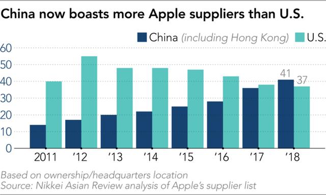 Apple ngày càng phụ thuộc vào Trung Quốc, hơn cả Mỹ và Nhật Bản - Ảnh 1.