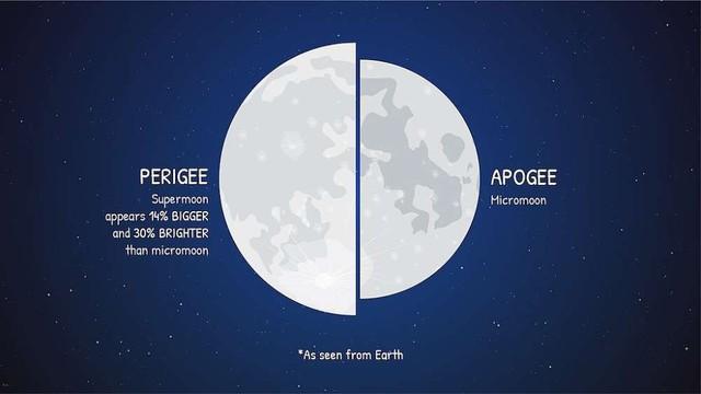 Siêu trăng giun - siêu trăng cực hiếm với cái tên kinh dị nhất sẽ diễn ra ngay tối nay - Ảnh 3.